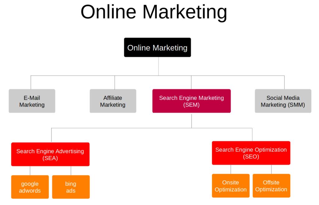 Schaubild Online Marketing